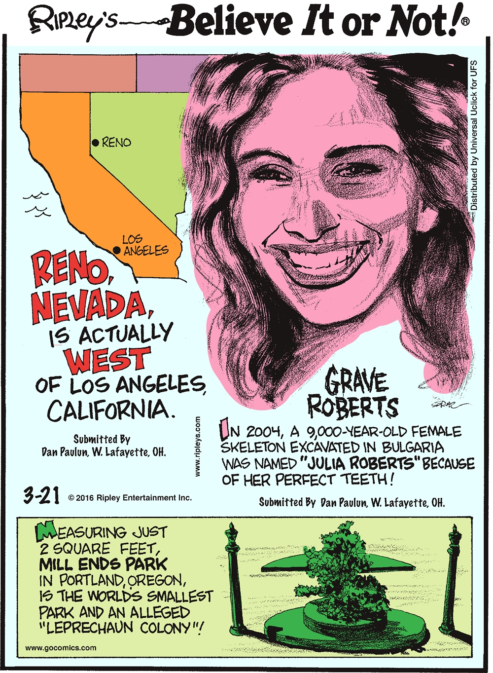 "Reno, Nevada, is actually West of Los Angeles, California. Submitted by Dan Paulun, W. Lafayette, OH. -------------------- Grave Roberts In 2004, a 9,000-year-old female skeleton excavated in Bulgaria was named ""Julia Roberts"" because of her perfect teeth! Submitted by Dan Paulun, W. Lafayette, OH. -------------------- Measuring just 2 square feet, Mill Ends Park in Portland Oregon, is the world's smallest park and an alleged ""Leprechaun Colony""!"