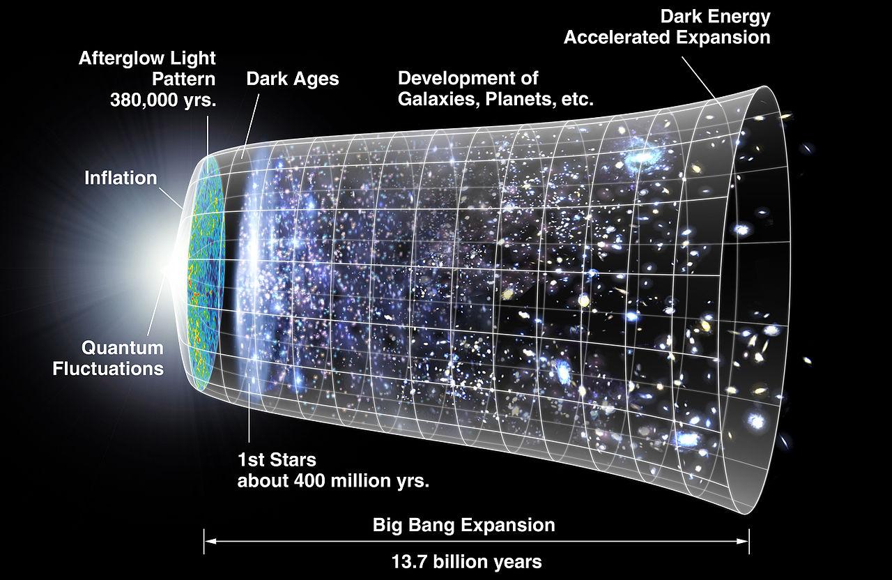 Model of the Big Bang via NASA/WMAP Science Team