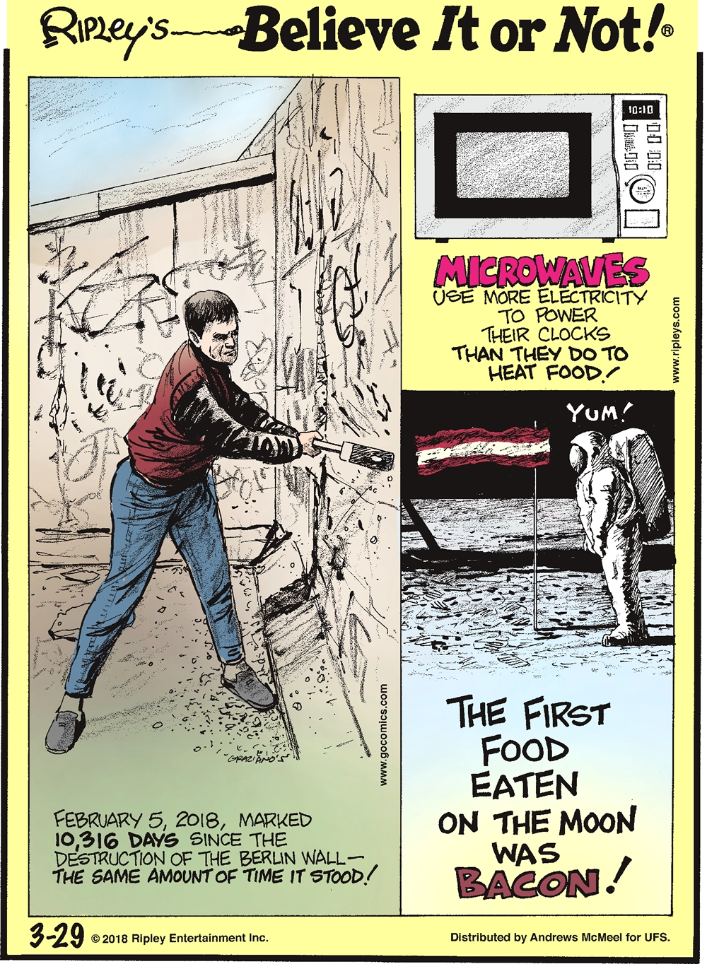 February 5, 2018, marked 10,316 days since the destruction of The Berlin Wall - the same amount of time it stood!-------------------- Microwaves use more electricity to power their clocks than they do to heat food!-------------------- The first food eaten on the moon was bacon!
